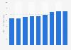 LG U+ operating revenue in South Korea 2013-2017
