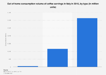 Italy: out of home coffee servings consumption in 2015, by type