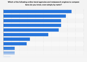 OTAs or metasearch engines known by U S  travelers 2017