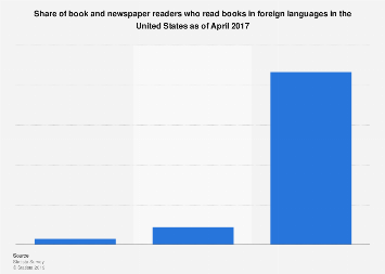 Consumption of books in foreign languages in the U.S. 2017