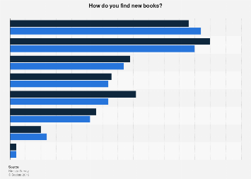 Ways of finding new books in the U.S. in April 2017, by gender