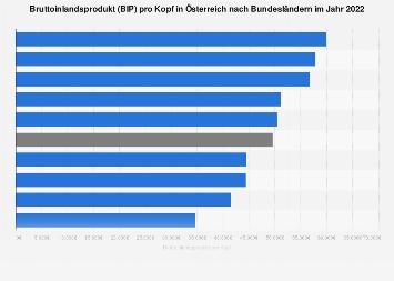 Bruttoinlandsprodukt (BIP) pro Kopf in Österreich nach Bundesländern 2016
