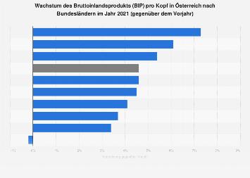 Wachstum des Bruttoinlandsprodukts (BIP) pro Kopf in Österreich nach Bundesland 2017