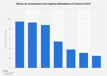 Connaissance des régimes alimentaires en France 2016