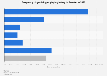 Share of people who played lotteries or gambled in Sweden 2018