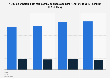 Net sales of Delphi Automotive by business segment from 2014-2016