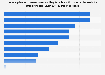 Likelihood of appliances being replaced by connected devices in the UK 2016, by type