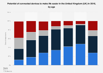 Potential of connected devices to make life easier in the UK 2016
