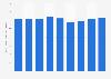 SK telecom's total operating expenses 2014-2018