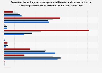 Vote au 1er tour de l'élection présidentielle par candidat par âge en France 2017