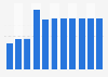 Branchenumsatz Ton-, Bild- und Daten-Vervielfältigung in Belgien von 2012-2022