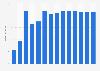 Branchenumsatz Webportale in Griechenland von 2011-2023