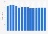 Branchenumsatz Verlegen von Software (außer Spielen) in Norwegen von 2011-2023