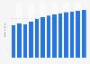 Branchenumsatz Hausmeisterdienste in Portugal von 2010-2022