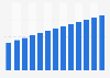 Branchenumsatz Ton-, Bild- und Daten-Vervielfältigung in der Schweiz von 2010-2022