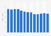 Branchenumsatz Schmalgewebe-Fabriken und maschinelle Stickerei in den USA von 2010-2022