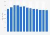 Branchenumsatz Herstellung von Schreibwaren in den USA von 2010-2022