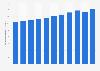 Bruttonationaleinkommen (BNE) von Österreich bis 2017