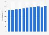Bruttoinlandsprodukt (BIP) pro Erwerbstätigem in Österreich bis 2018