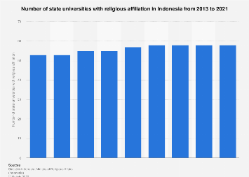 Number of state universities with religious affiliation in Indonesia 2012-2017