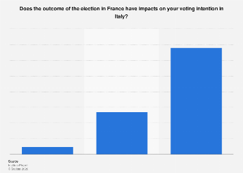 Italy: French election´s impact on voting intention 2017