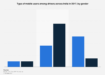 Type of mobile users among drivers in India - by gender 2017