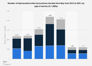 Number of business trips booked online in Italy 2015-2018, by type of service