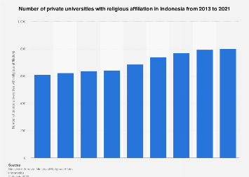 Number of private universities with religious affiliation in Indonesia 2012-2017