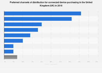 Preferred distribution channels for connected devices in the United Kingdom (UK) 2016