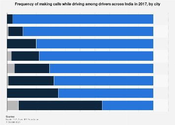 Frequency of making calls while driving among drivers in India - by city 2017