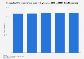 Forecasts: supermarkets sales in Italy in 2017-2021