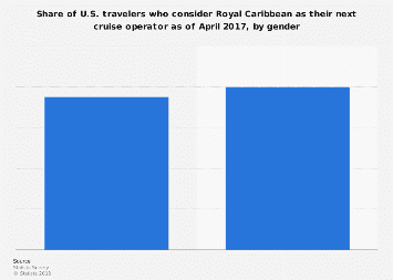 U.S. travelers who consider using Royal Caribbean for a cruise 2017, by gender
