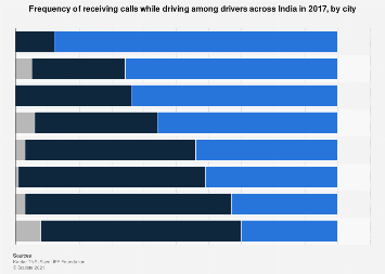 Frequency of receiving calls while driving among drivers in India - by city 2017
