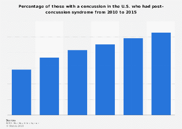 Post-concussion syndrome rate in the U.S. 2010 to 2015