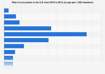 Concussion rate in the U.S. 2010 to 2015, by age