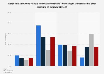 Bereitschaft zur Buchung bei Online-Portalen für Privatunterkünfte Deutschland 2017
