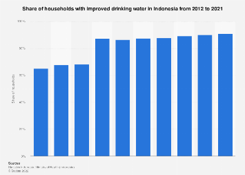 Share of Indonesian households with improved drinking water 2011-2018