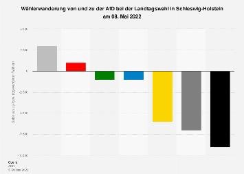 Wählerwanderung zu der AfD bei der Landtagswahl in Schleswig-Holstein 2017