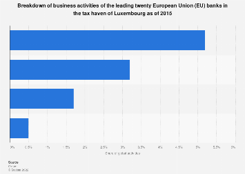 Offshore activities in Luxembourg tax haven for leading EU banks in 2015