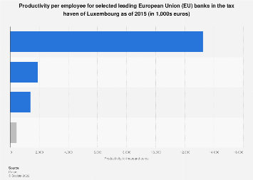 Productivity per employee in Luxembourg tax haven for offshore-acting EU banks 2015
