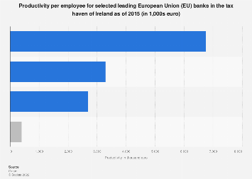 Productivity per employee in Ireland tax haven for offshore-acting EU banks 2015