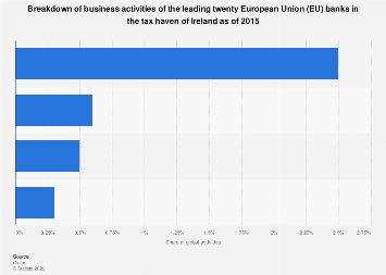 Business activities in Ireland tax haven offshore-acting leading EU banks in 2015