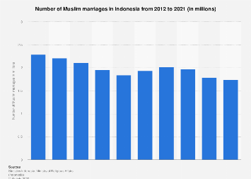 Number of Muslim marriages in Indonesia 2011-2018