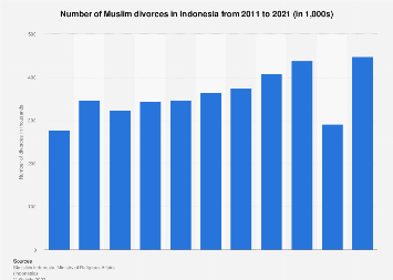 Number of Muslim divorces in Indonesia 2011-2018