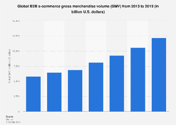 B2B e-commerce GMV worldwide 2013-2017