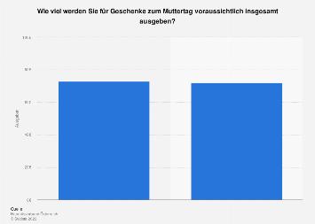 Ausgaben für Muttertagsgeschenke in Österreich 2019