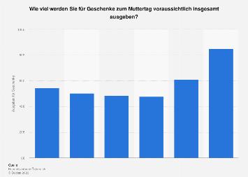 Ausgaben für Muttertagsgeschenke in Österreich nach Altersgruppen 2017
