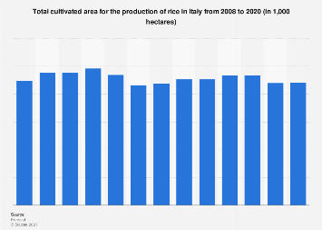 Area of rice under cultivation in Italy 2008-2017