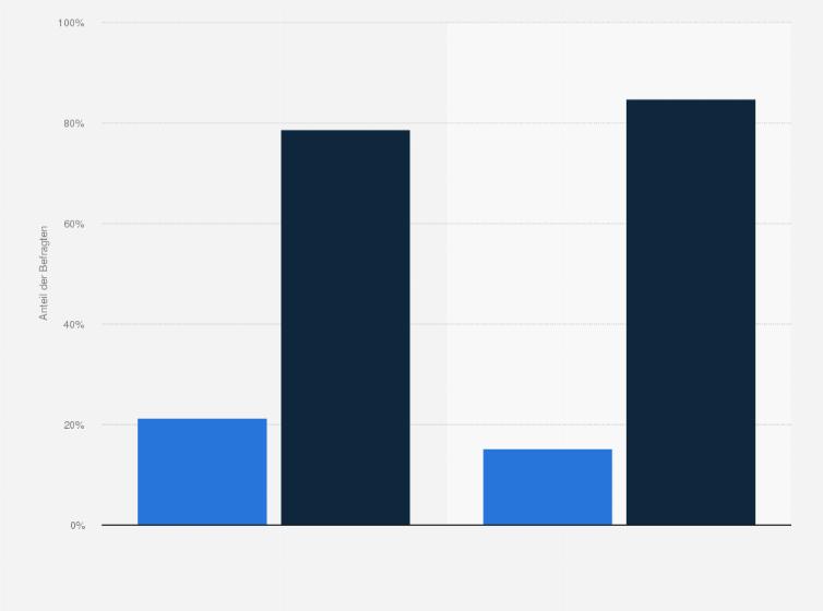 Mitglieder von Baumarkt-Bonusprogrammen in Deutschland 2016 | Umfrage