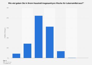 Wöchentliche Ausgaben für Lebensmittel in Deutschland 8  Statista